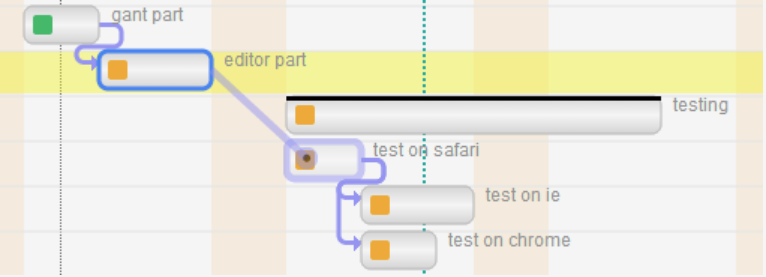 jQuery Gantt editor – SVG and Critical path